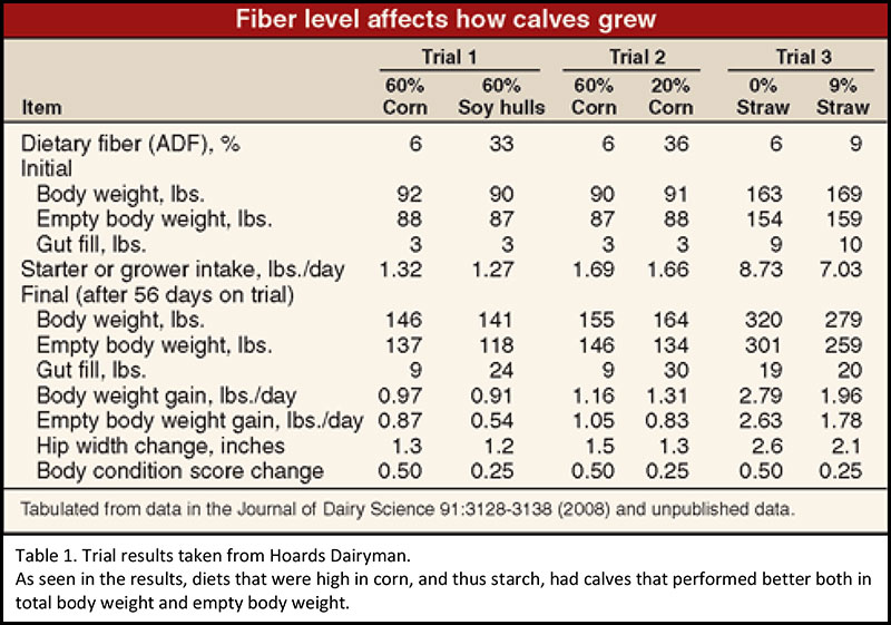 Ceres Industries - Fiber Level Affects How Calves Grow